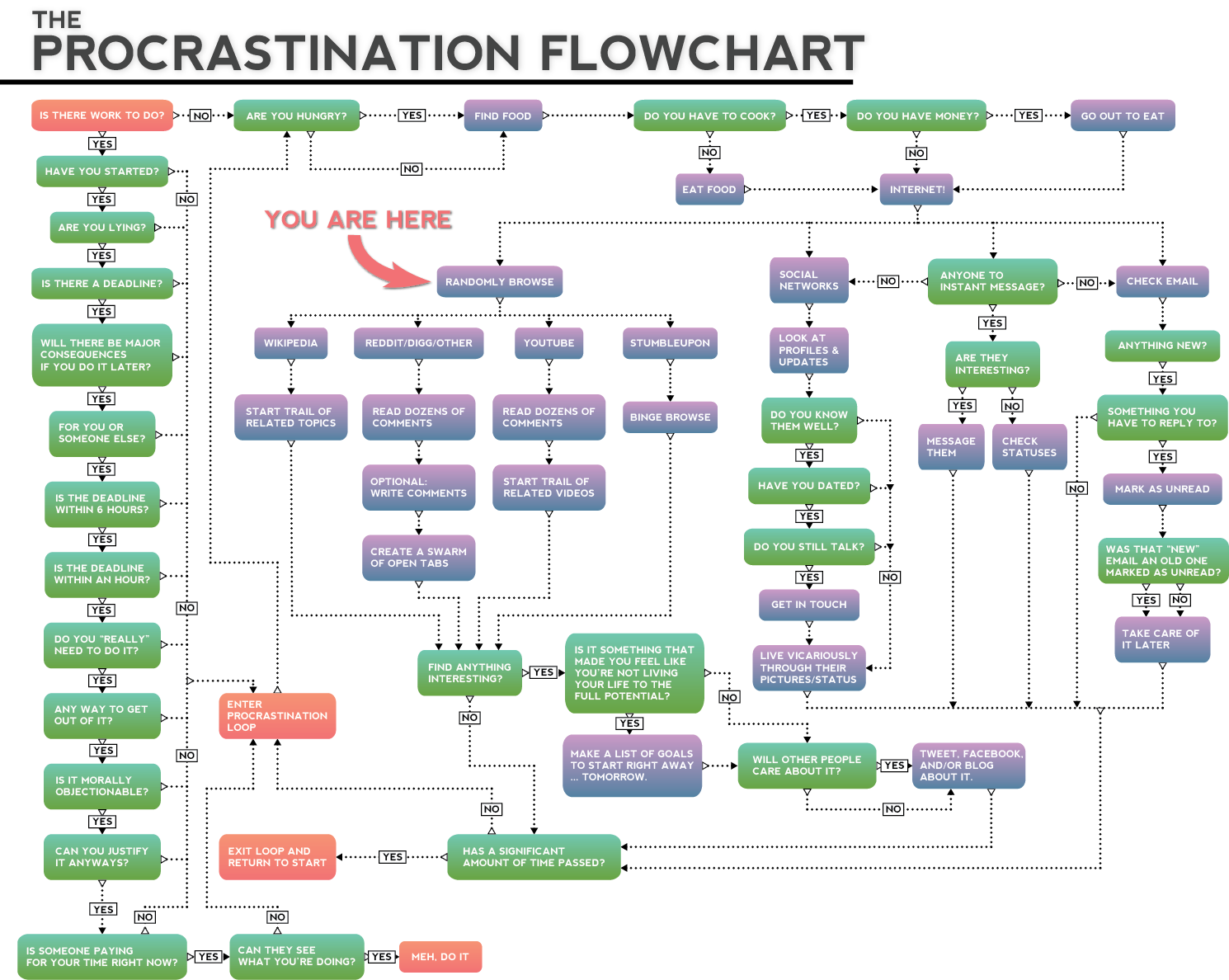 Flowchart for Proscrastination